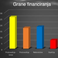 Statistika poslovanja Interritus Consulting